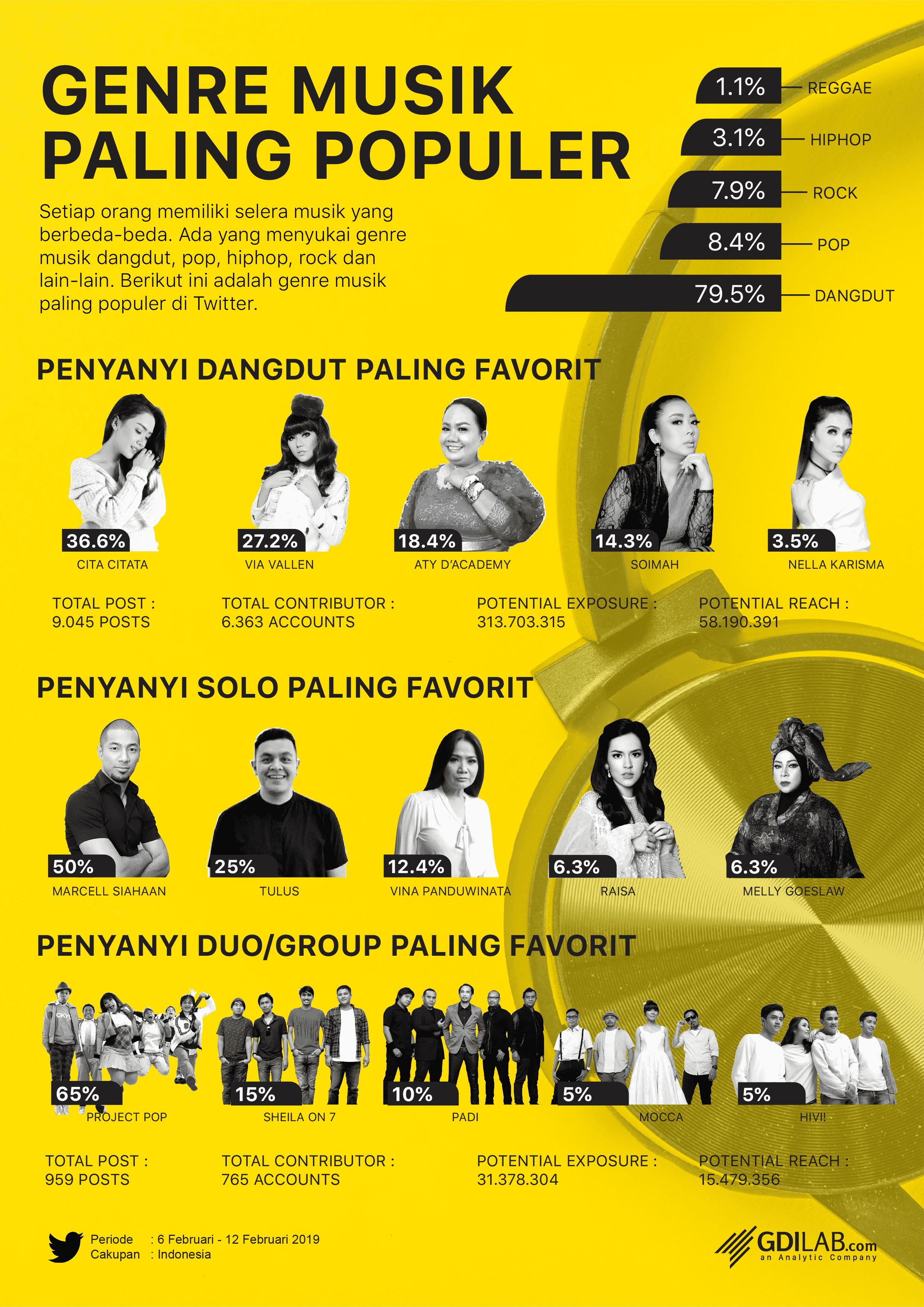 Infografis: Genre Musik Populer 2