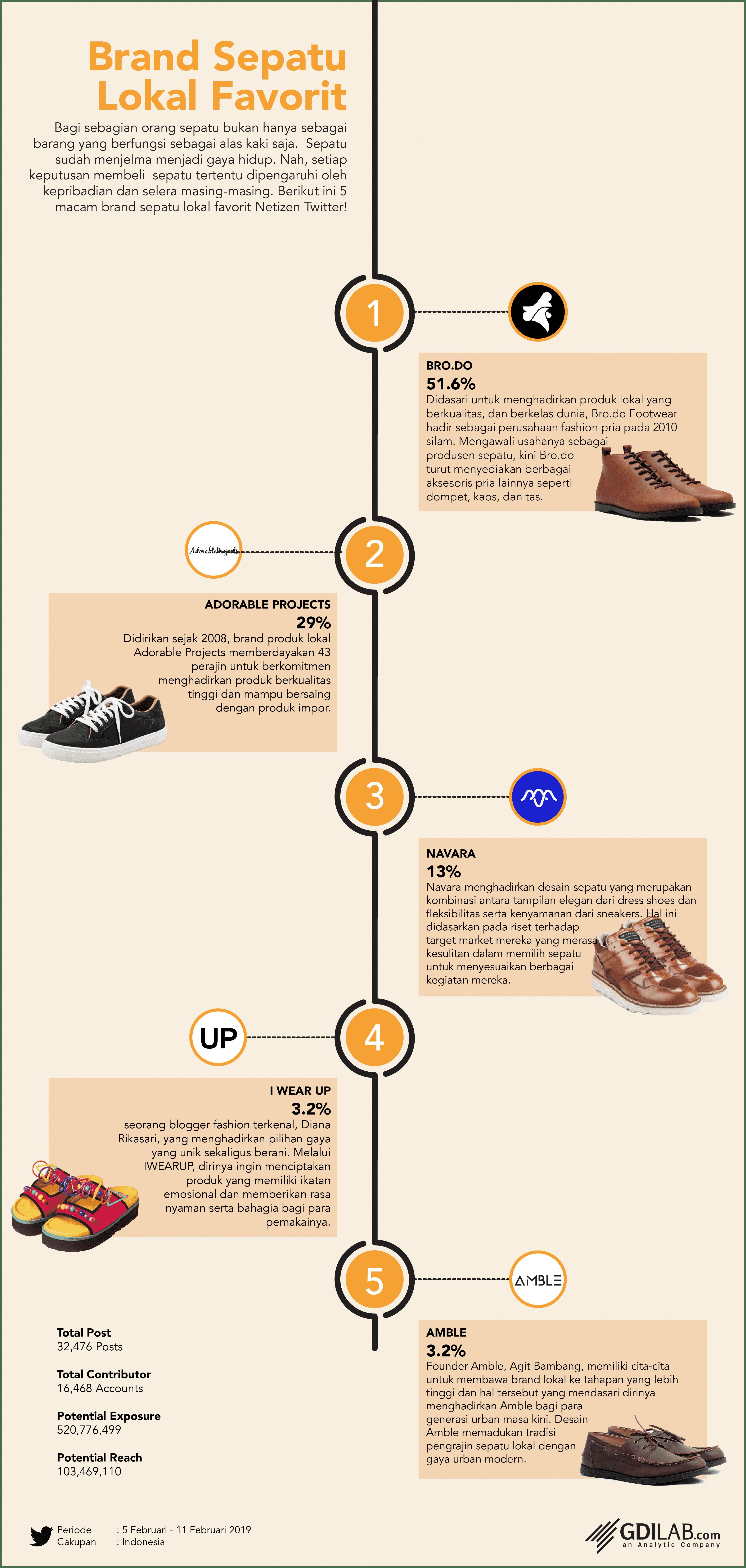 brand sepatu lokal favorit 2