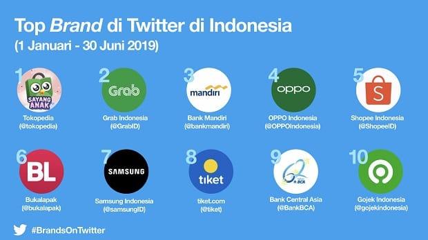Twitter Rilis 10 Brand Paling Populer di Indonesia