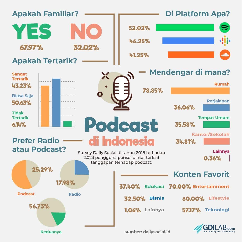 Infografis Podcast - GDILab