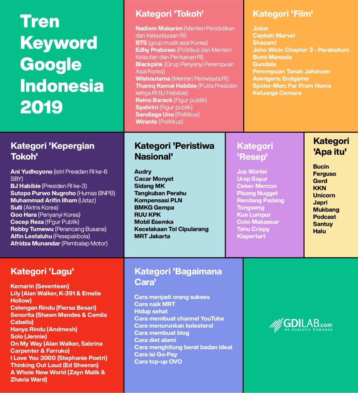 Dari 'Bucin' Sampai 'KKN Desa Penari' Jadi yang Paling Banyak Di-Googling Netizen Indonesia