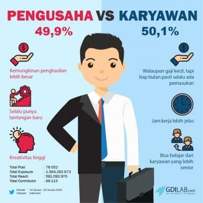 Pilih Mana: Jadi Karyawan atau Pengusaha?