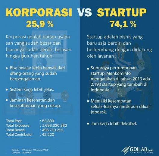 Kerja di Korporasi VS Startup