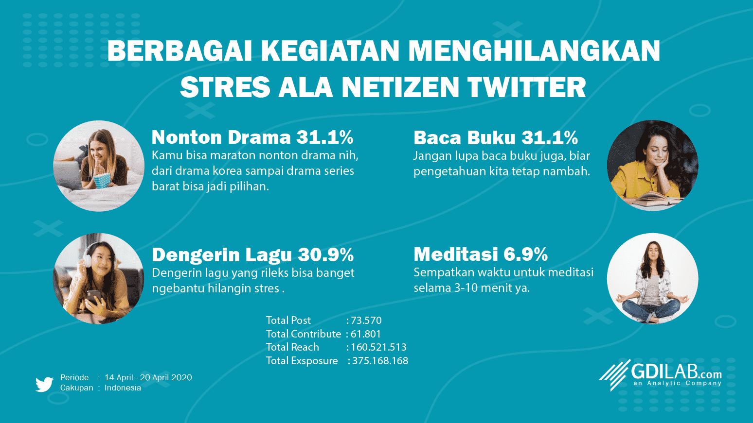 4 Kegiatan Menghilangkan Stress Selama di Rumah Aja ala Netizen Twitter gdilab