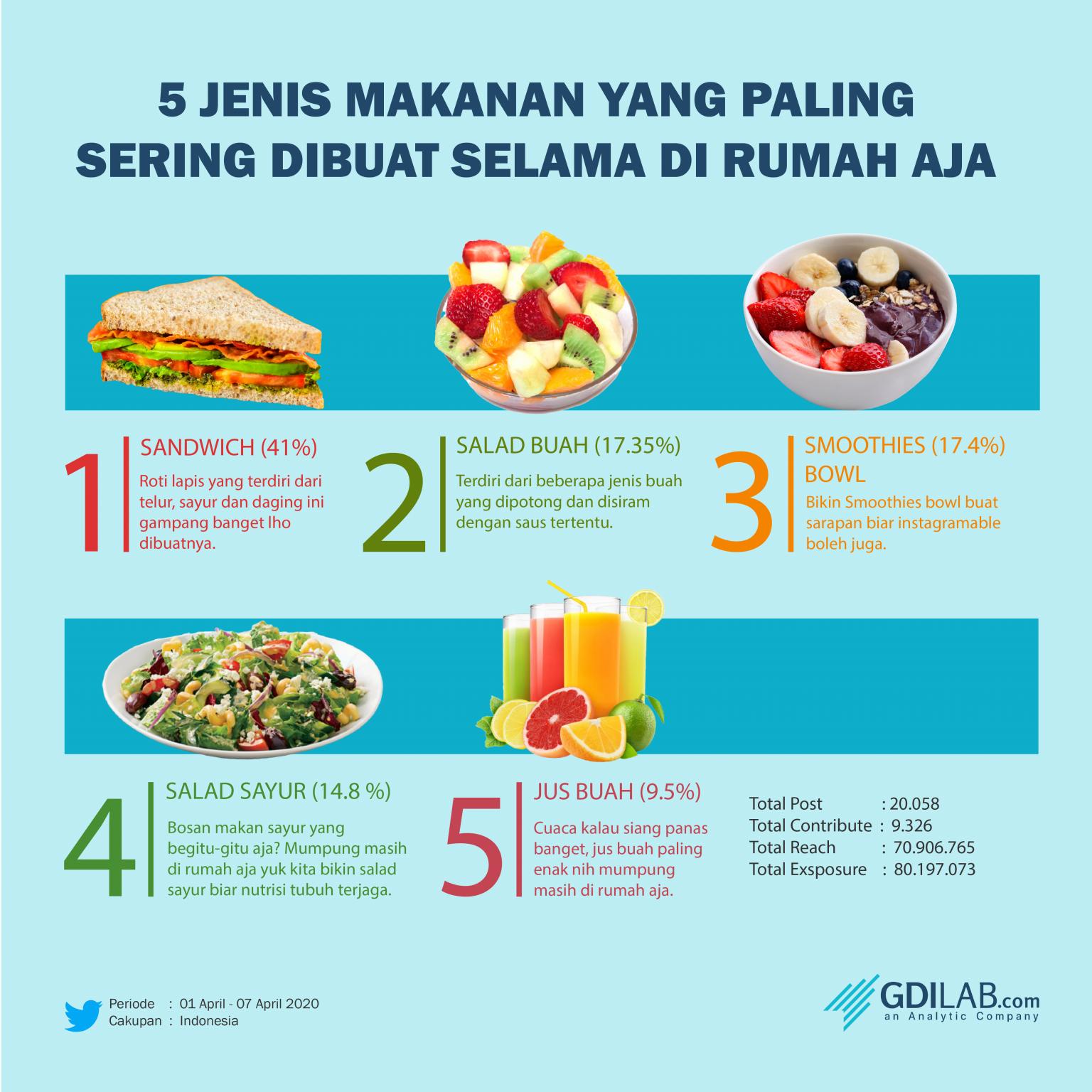 5 Jenis Makanan yang Sering Dibuat Netizen Twitter Saat di Rumah Aja gdilab